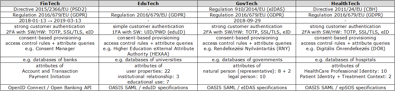 PSD2/FinTech vs. eIDAS/GovTech